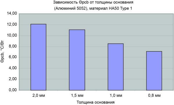 Диаграмма результатов II этапа