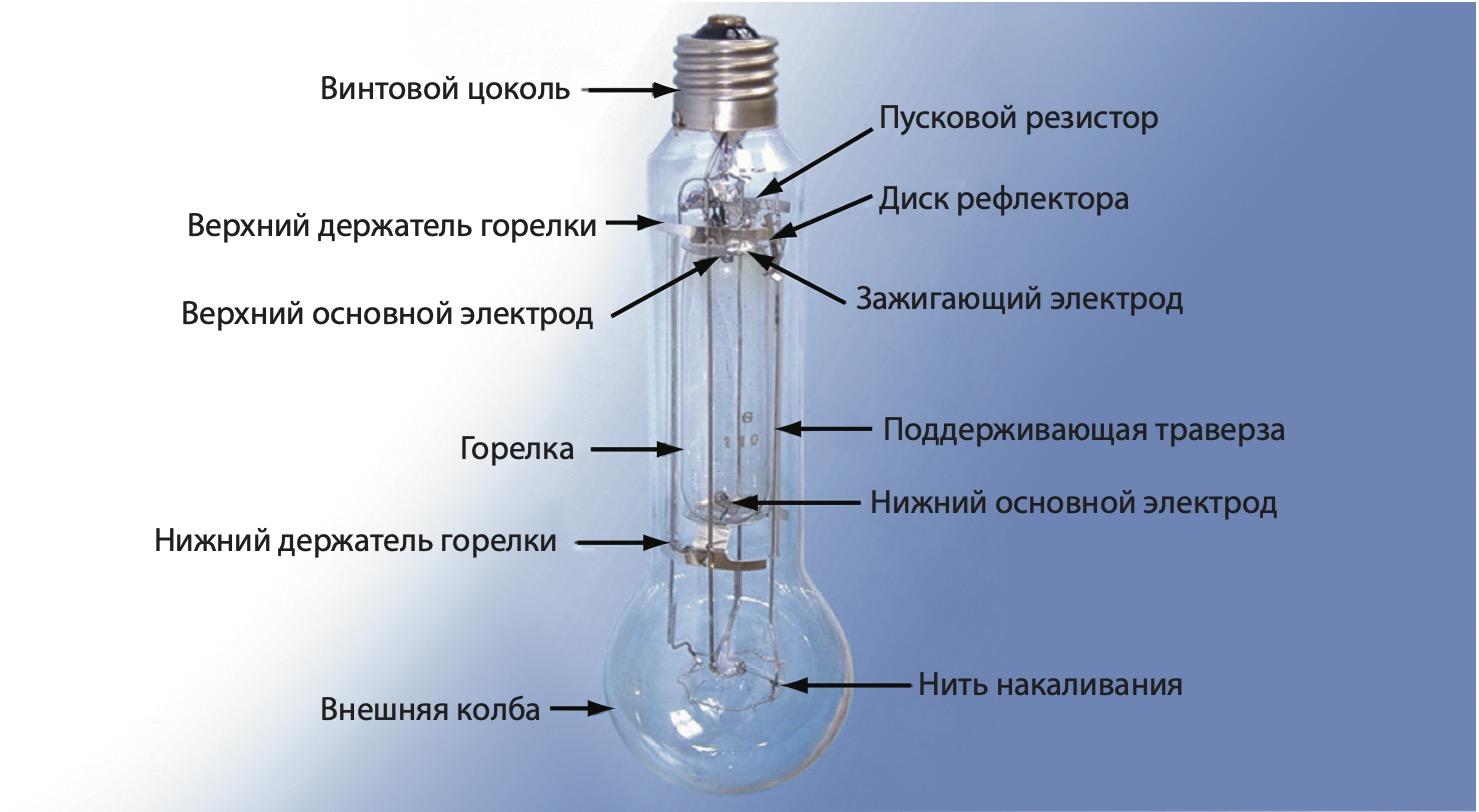 Одна из разновидностей дуговой вольфрамовой лампы