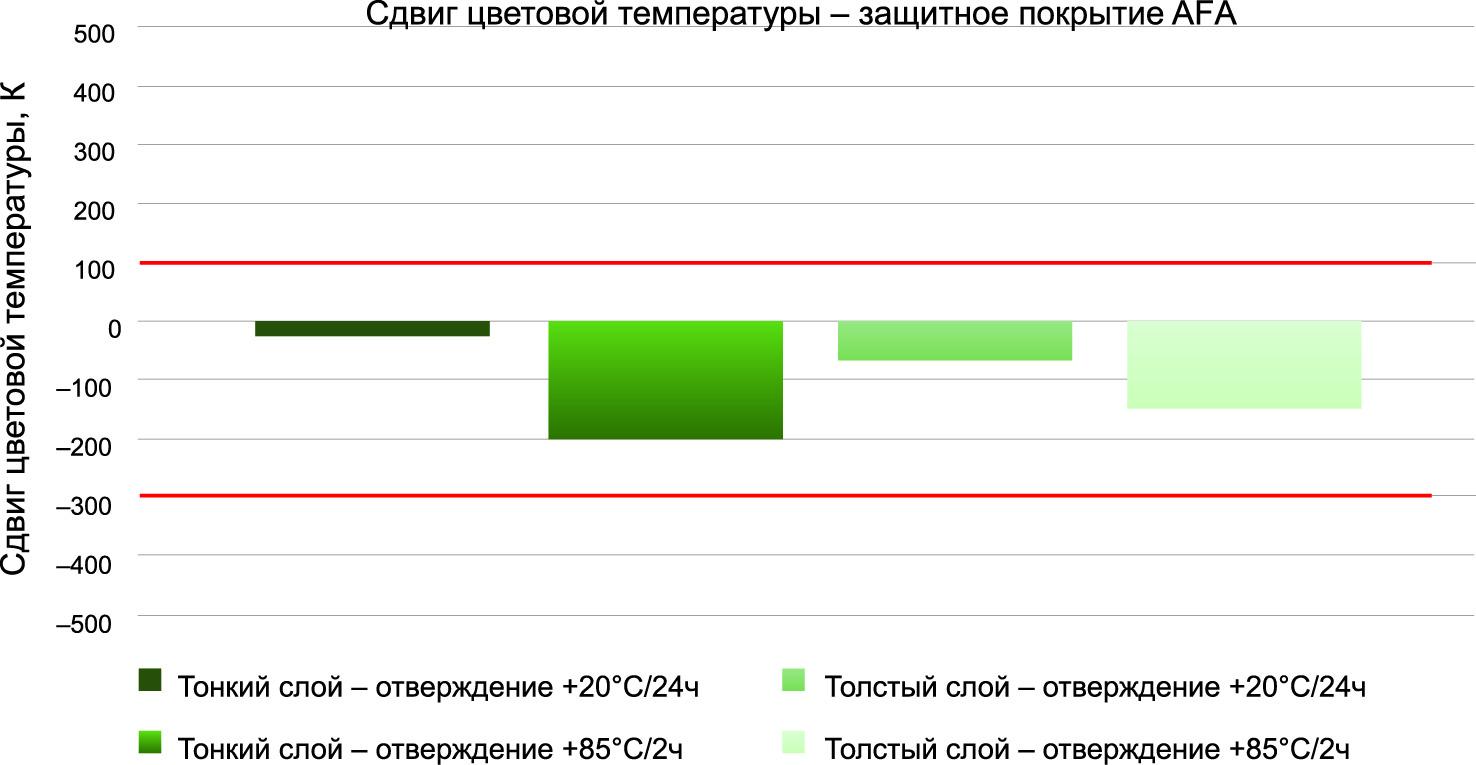 Различная толщина и механизмы отверждения приводят к изменению цветовой температуры. Красные линии отмечают пределы, указанные производителями светодиодов. Нанесение тонкого покрытия сводит к минимуму изменение цветовой температуры