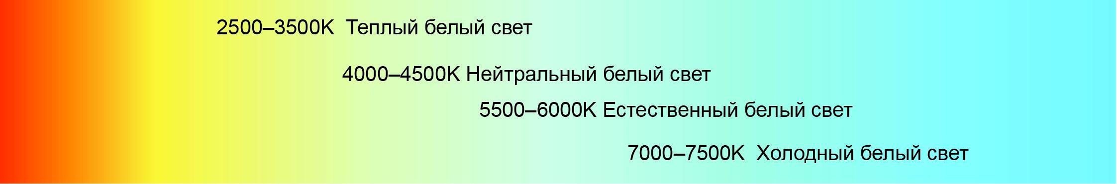 Типичный диапазон цветовой температуры для светодиодов составляет от 3500 K теплого белого до 7500 K холодного белого