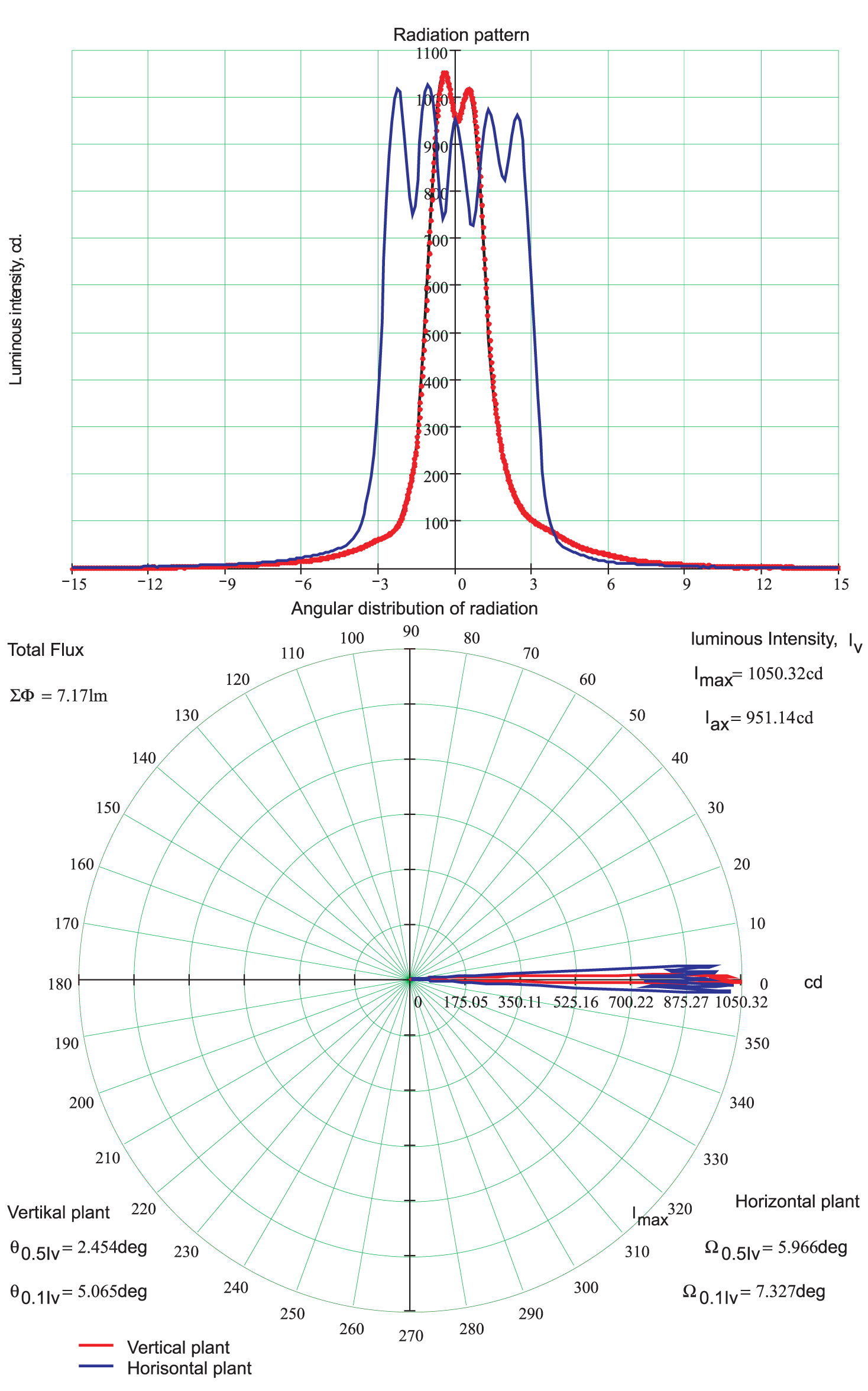 Фотометрические характеристики и угловое распределение силы света синего сигнала светофора на основе ЛК и светодиодной лампы