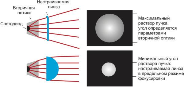 Схема оптической системы в двух предельных режимах работы светильника