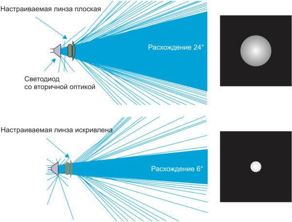 Получение узкого пучка света в симуляторе