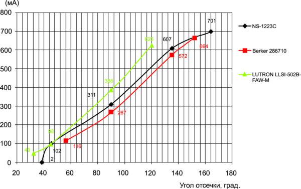 Характеристики регулировки выходного тока AMEPR15D-2470AZ тремя различными диммерами, Vвх = 230 В АС