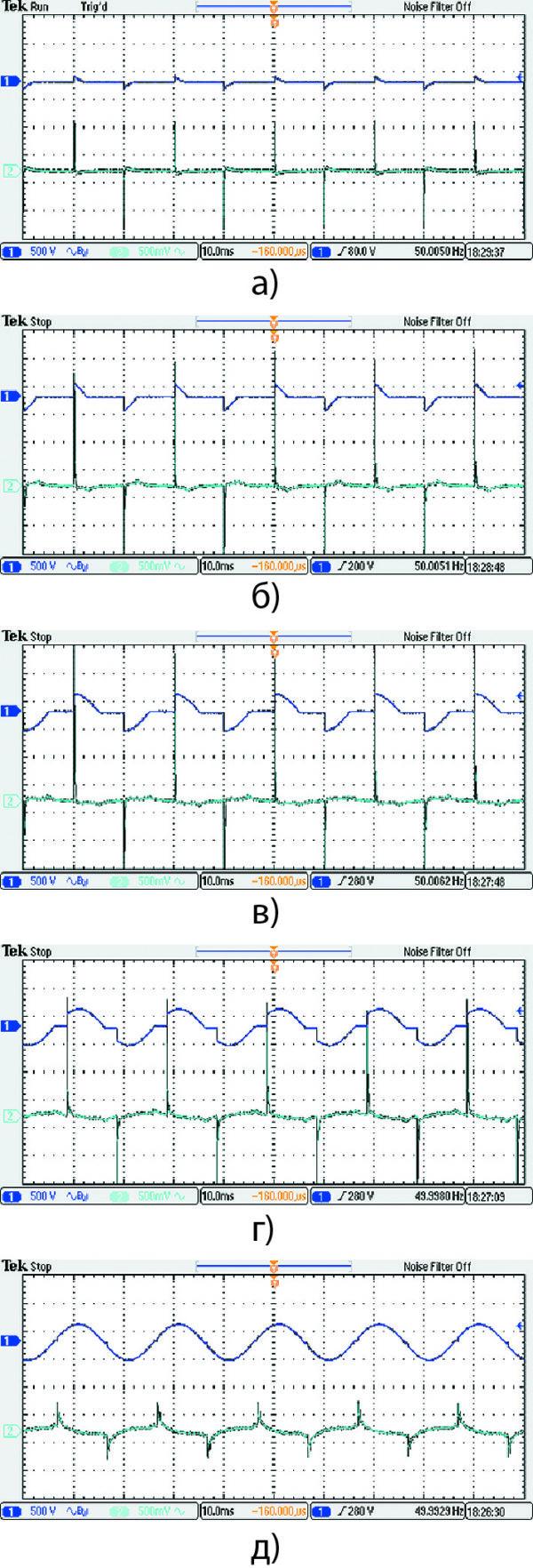 Осциллограммы напряжений и токов на входе драйверов для диммера NS-1223C-800W, драйвер AMEPR15D-2470AZ