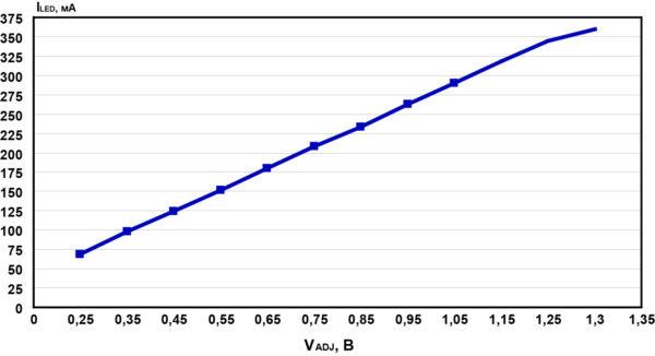 Зависимость выходного тока драйвера AMLDL-3035Z от величины управляющего напряжения