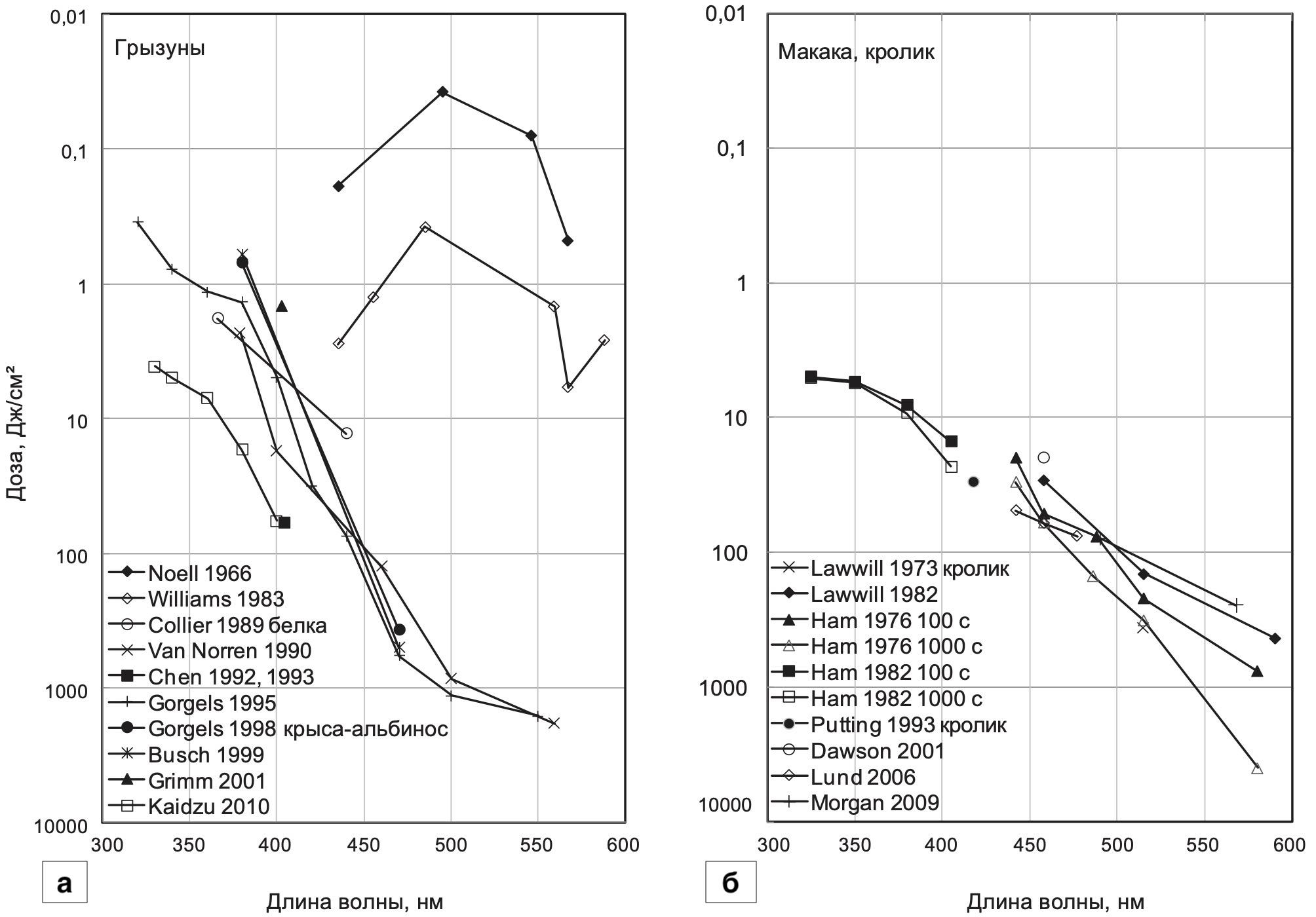 На графиках показаны дозы излучения, вызывающие повреждения сетчатки в зависимости от длины волны