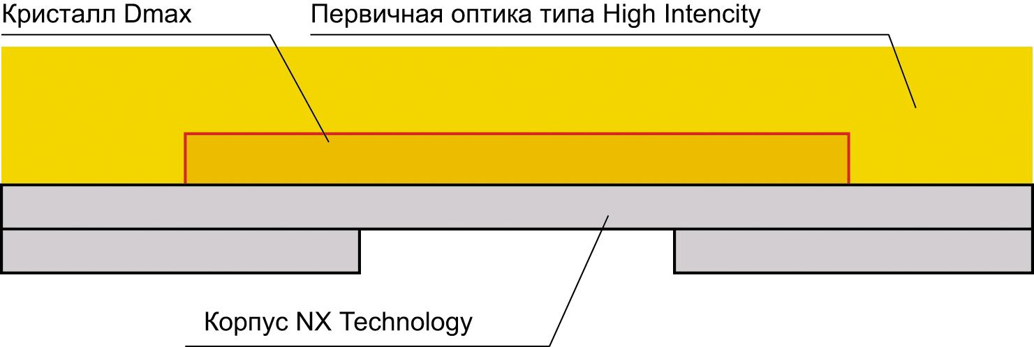 Упрощенная конструкция светодиода, изготовленного по технологии NX Technology