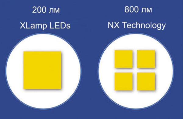 Сравнение плотности светового потока светодиодов Cree, изготовленных по старой и новой технологии, при одинаковой площади, занимаемой светодиодами