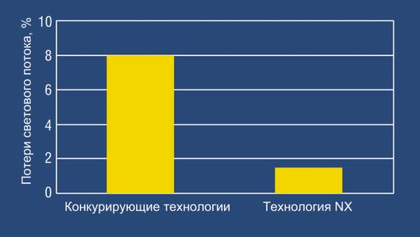 Сравнительные потери светового потока при использовании технологии NX и конкурирующих технологий