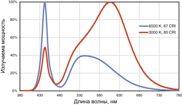 Графики относительного спектрального распределения мощности излучения светодиодов XLamp XD16