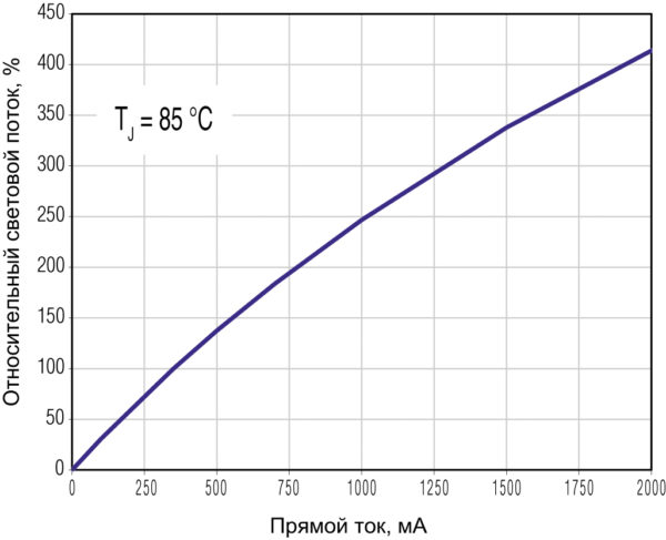 Относительная зависимость светового потока XD16 от тока