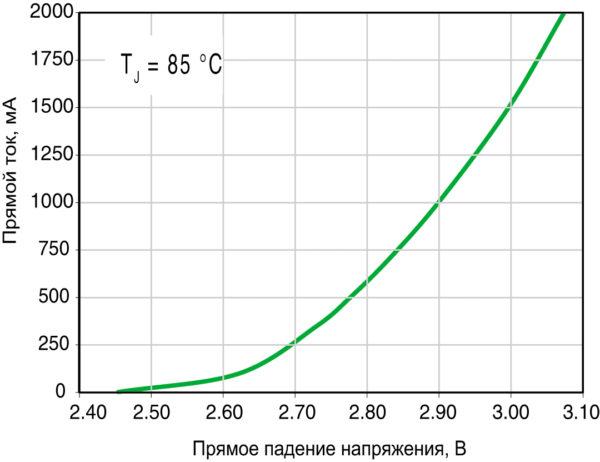 Зависимость прямого падения напряжения от тока через XD16