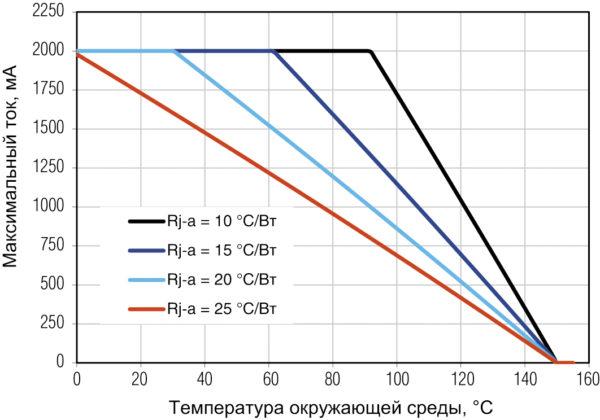 Зависимости максимального тока светодиодов XLamp XD16 от температуры окружающей среды