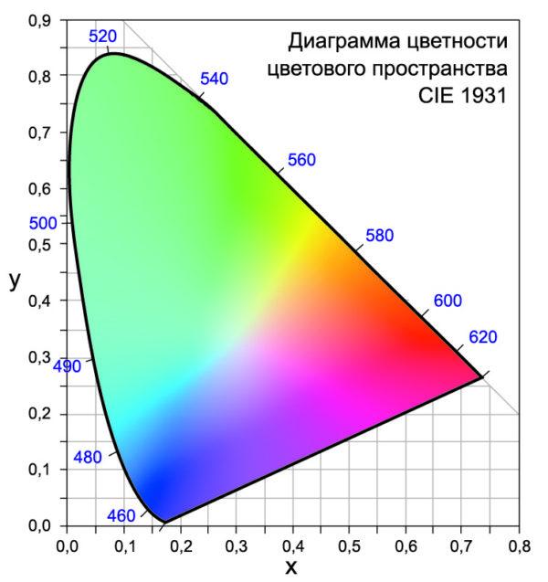 X-Y-coordinate по CIE 1931