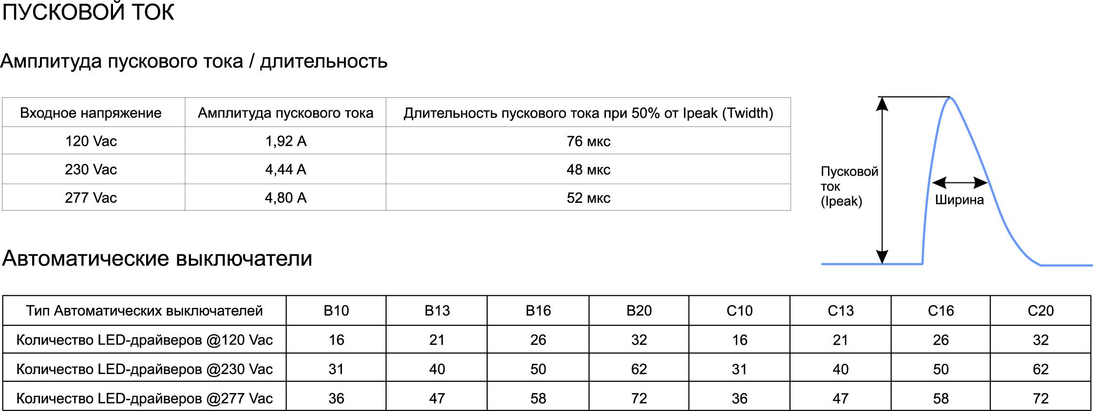 Форма пускового тока БП MOONS' MU050S105DQI610 и рекомендуемое количество автоматических выключателей