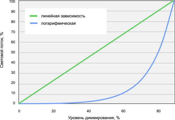 Графики линейного и логарифмического диммирования