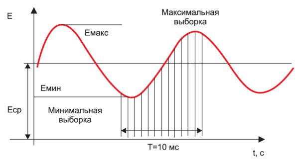 Временная характеристика пульсирующей освещенности