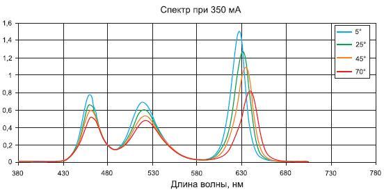 Зависимость интенсивности излучения и длины волны компонентов RGB-светодиода