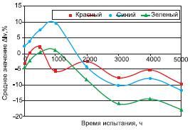 Изменение интенсивности RGB-светодиода