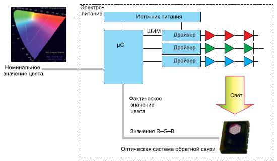 Концепция оптической обратной связи