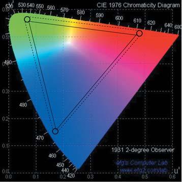 Диапазон видимого цвета RGB-светодиодов