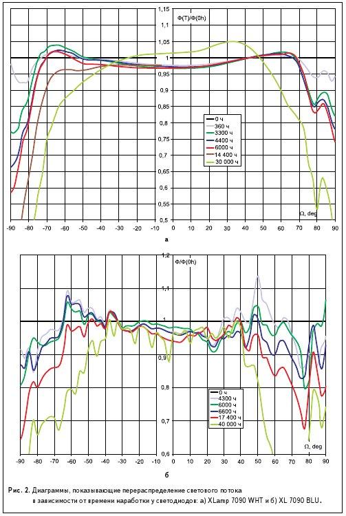 Рис. 2. Диаграммы, показывающие перераспределение светового потока в зависимости от времени наработки у светодиодов: а) XLamp 7090 WHT и б) XL 7090 BLU .