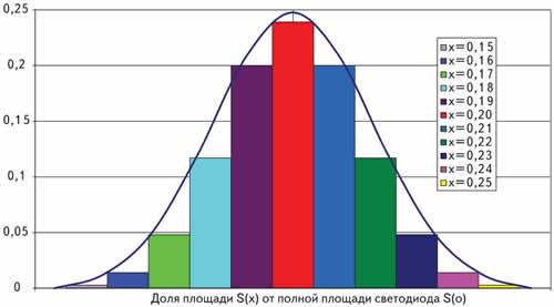 Относительное распределение площадей элементов структуры