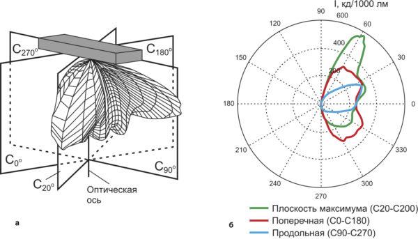 Фотометрическое тело светильника в системе (C, γ); КСС светильника в характерных плоскостях