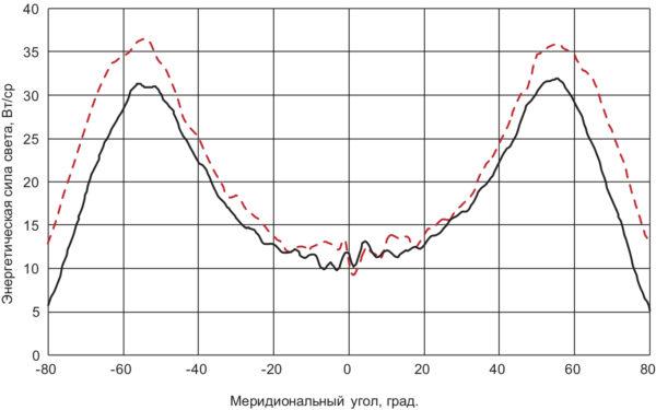 Угловое распределение энергетической силы света светильника с плоской защитной пластиной