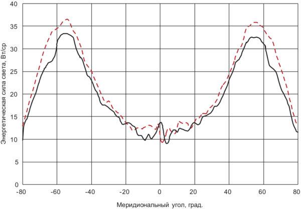 Угловое распределение энергетической силы света светильника с защитным колпаком специальной формы