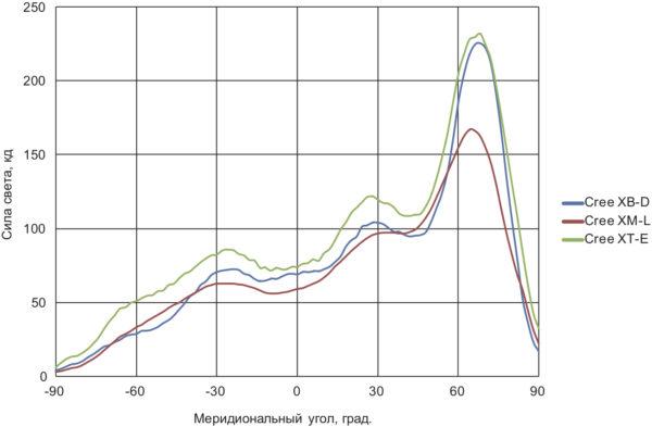 КСС линзы Strada-2×2-DNW с различными светодиодами CREE: XB-D, XT-E, XM-L