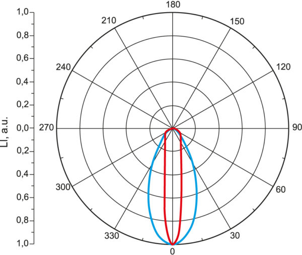 КСС светодиодного модуля Inda Flood в двух плоскостях