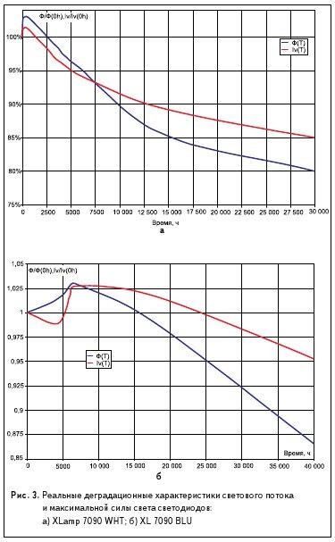 Рис. 3. Реальные деградационные характеристики светового потока и максимальной силы света светодиодов: а) XLamp 7090 WHT; б) XL 7090 BLU
