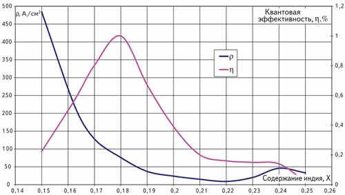 Модель квантовой эффективности и плотность тока через площадки с разным содержанием индия