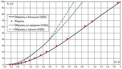 ВАХ светодиодов с разными прямыми напряжениями в начальный момент и модель ВАХ, рассчитанная по гауссовскому распределению площадей микро^^-переходов с различным содержанием индия