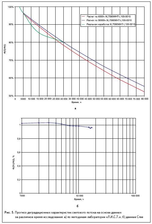 Рис. 5. Прогноз деградационных характеристик светового потока на основе данных за различное время исследования: а) по методикам лаборатории «Л.И.С.Т.»; б) данные Cree
