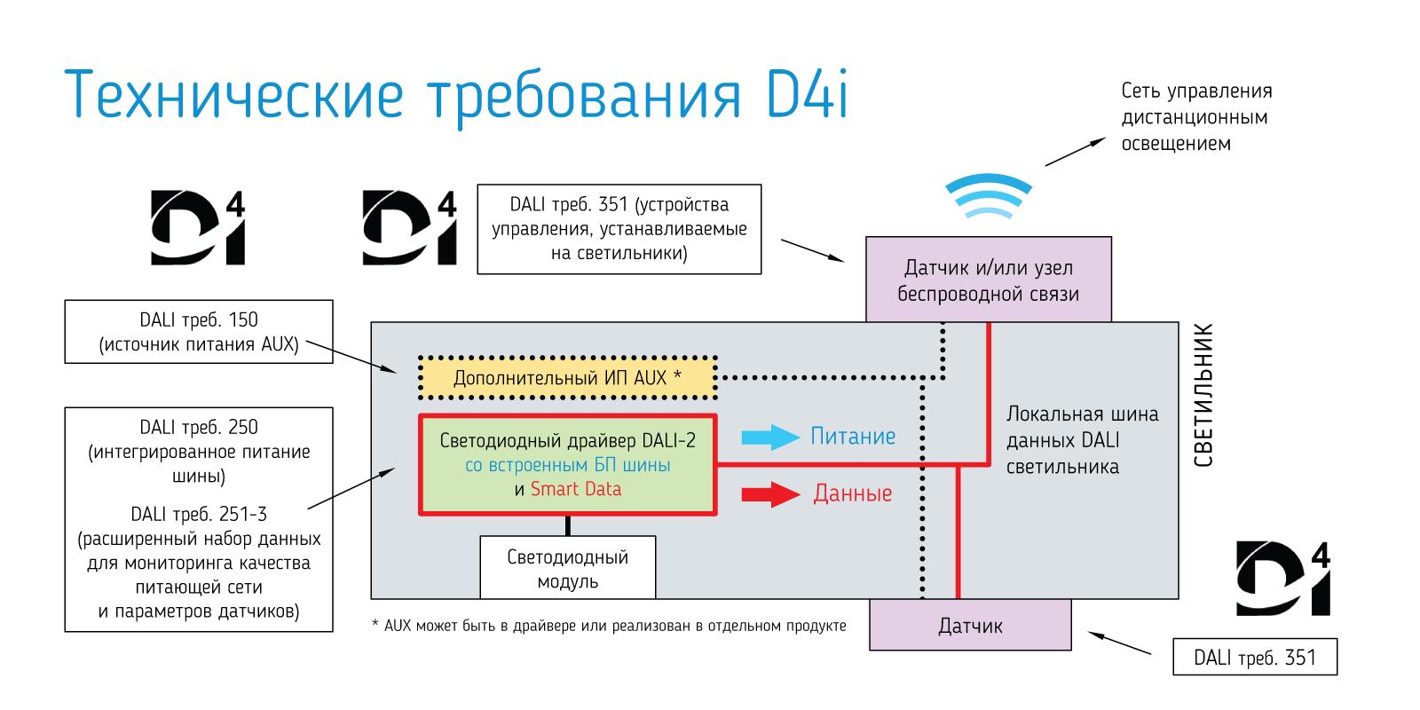 Структурная схема светильника с БП по стандарту D4i