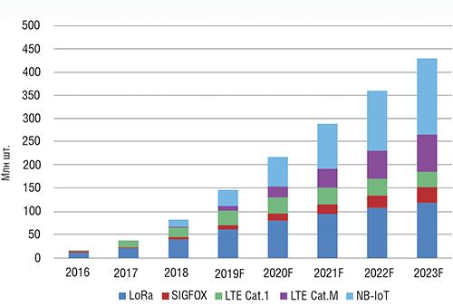 Поставки абонентских устройств IoT в 2016–2023 годах