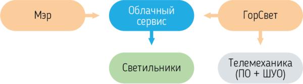 Структурная схема СУО в «умном» городе