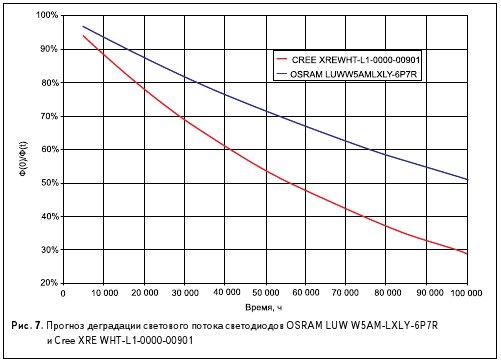 Рис. 7. Прогноз деградации светового потока светодиодов OSRAM LUW W5AM-LXLY-6P7R и Cree XRE WHT-L1-0000-00901