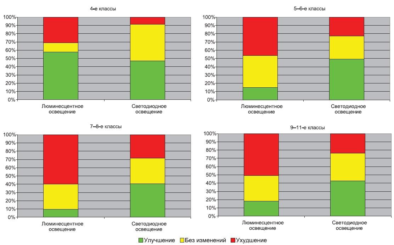 Характер индивидуальных изменений КЧСМ учащихся в динамике дня при различных видах освещения