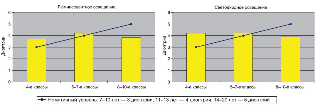 Запас относительной аккомодации (диоптрий)