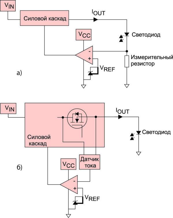 Рис. 1. Сравнение стабилизации тока двумя методами: с помощью измерительного резистора и с помощью полевого МОП-транзистора в силовом каскаде