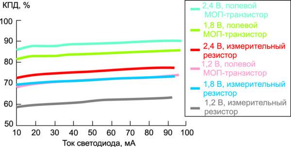 Сравнение эффективности методов стабилизации тока