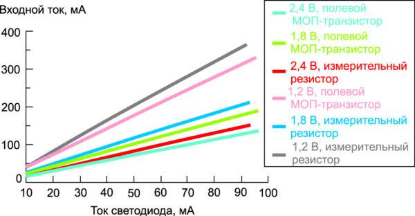 Сравнение потребляемого тока для двух методов стабилизации