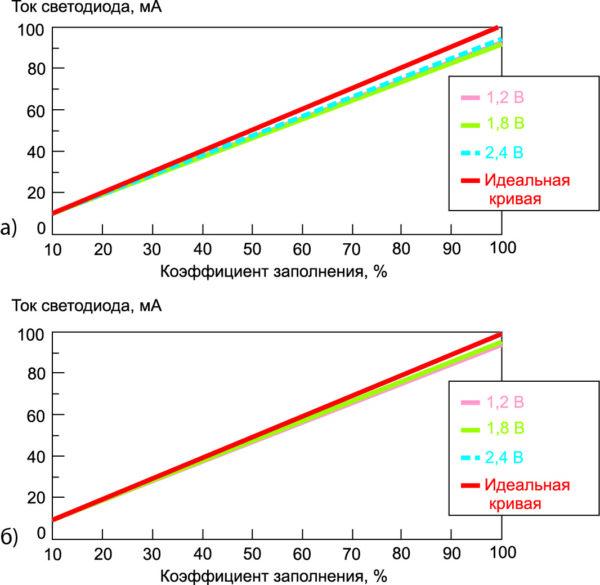 Сравнение точности регулирования яркости для двух методов стабилизации: метод с измерительным резистором и метод с полевым МОП-транзистором в силовом каскаде