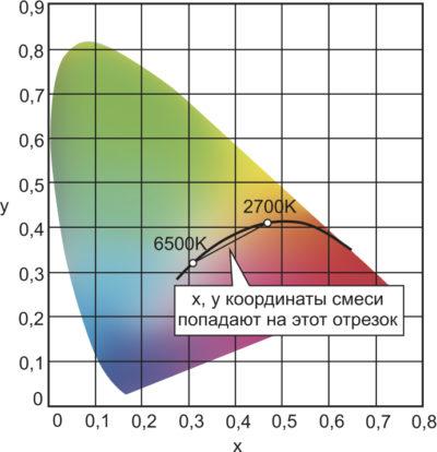 Координаты цветности смеси белых СД с КЦТ 2700–6500 К