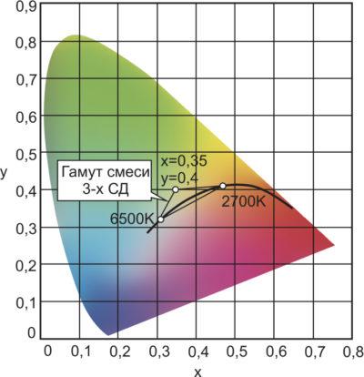 Координаты цветности смеси цветов белых СД 2700–6500 К и третьего не белого СД