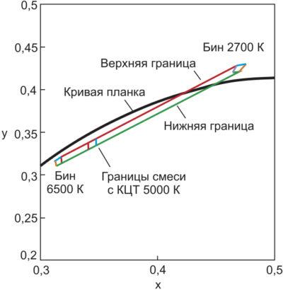 Центральная область диаграммы МКО с обозначением границ смеси двух белых СД